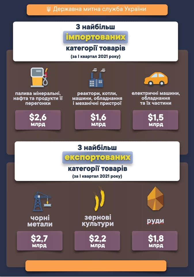 Экспорт и импорт увеличились на 12% в первом квартале — ГТС