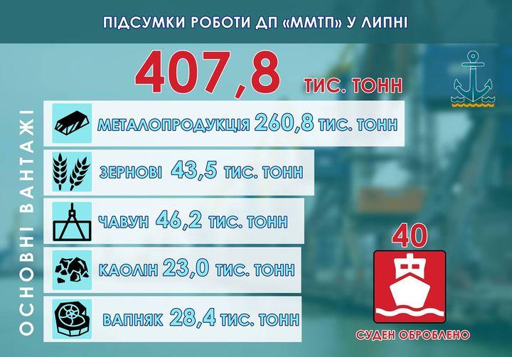 Госстивидор ММТП сократил перевалку на 30% в июле