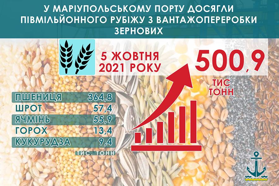 Госстивидор ММТП преодолел полумиллионный рубеж перевалки зерновых с начала года